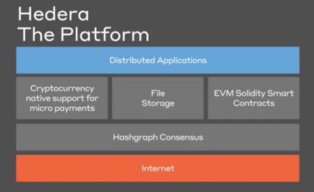 Hedera Platform Chart