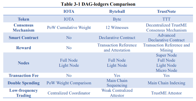 DAG Ledger Comparison