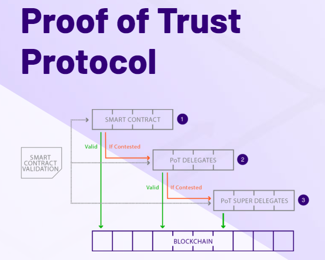 Proof of Trust (PoT) Protocol