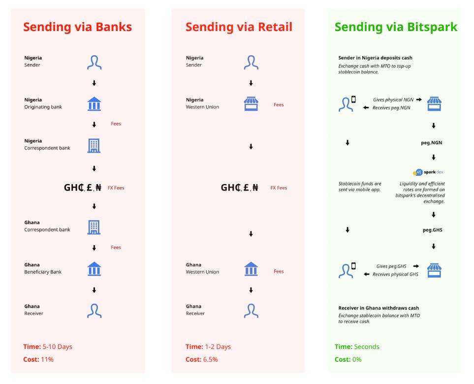 Bank Retail Bitspark remittance process
