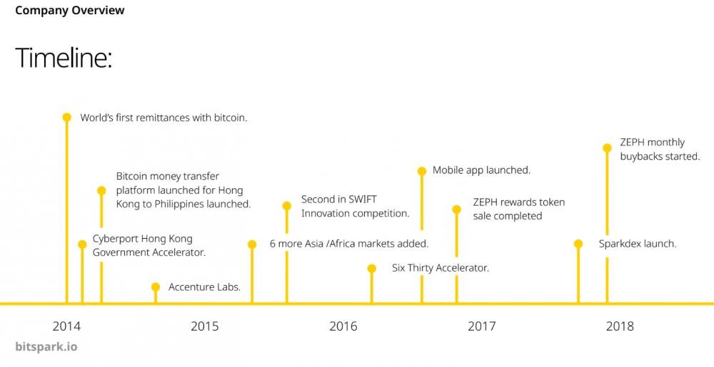 The Timeline of Bitsparks existence